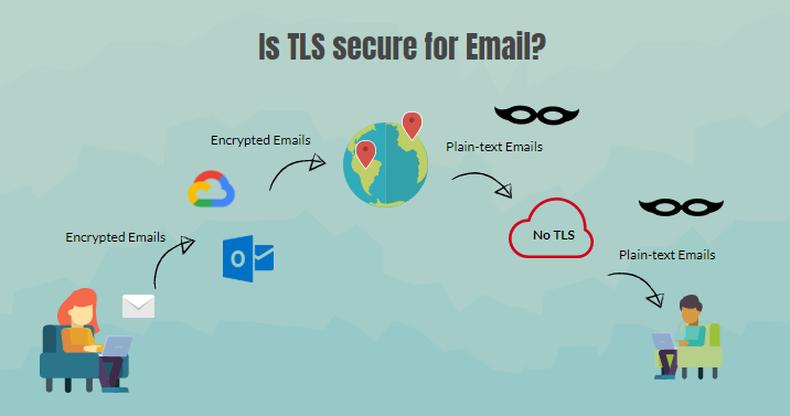 My Email Is Already Secure thank you!